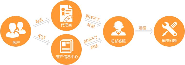 """如下图所示 第二步:在代理商或者信息服务中心(后面简称为""""下级服务商"""